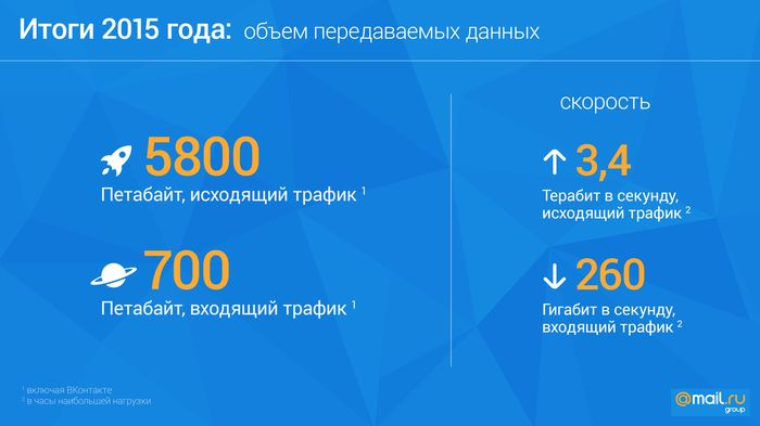 Фотокаталог «Mail.ru Group» новости